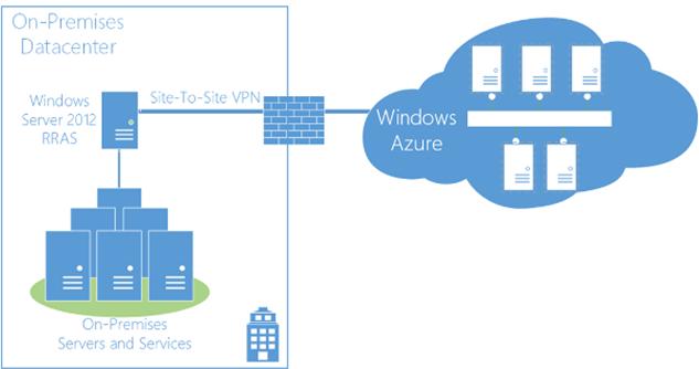1C в облаке Microsoft Azure