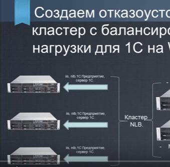Отказоустойчивый кластер серверов для 1С 8.3